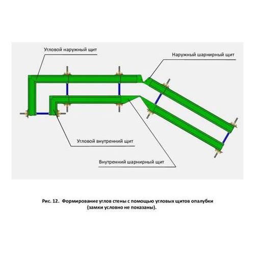 Угол опалубки щитовой (внутренний, наружный, шарнирный, разопалубочный)